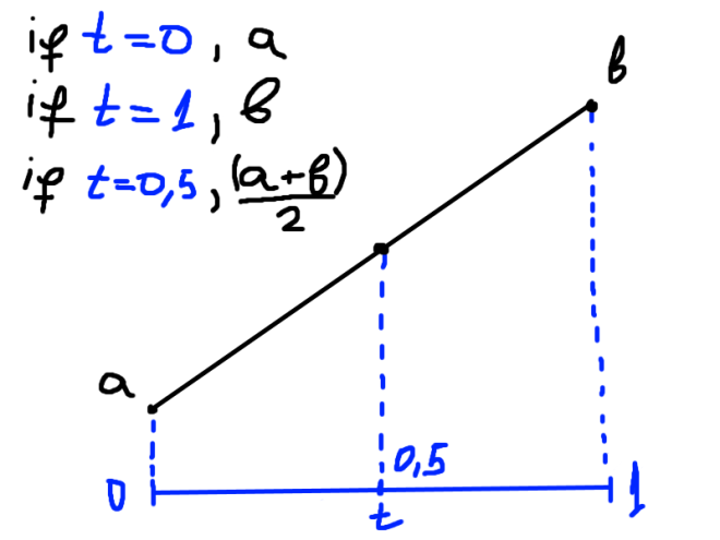 Bezier Curves – Programming Tutorials